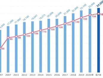 2021 Đài loan tăng lương cơ bản lên 24 000 đài tệ/tháng 2021台灣將基本工資調整至新台幣24,000元/月
